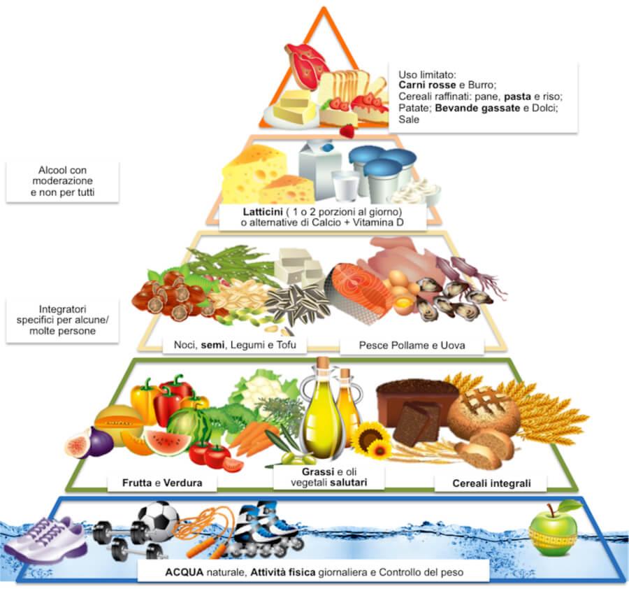 benessere e forma